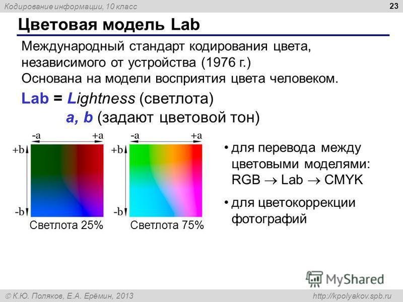 Кодирование информации, 10 класс К.Ю. Поляков, Е.А. Ерёмин, 2013 http://kpolyakov.spb.ru Цветовая модель Lab 23 Международный стандарт кодирования цвета, независимого от устройства (1976 г.) Основана на модели восприятия цвета человеком. Lab = Lightn