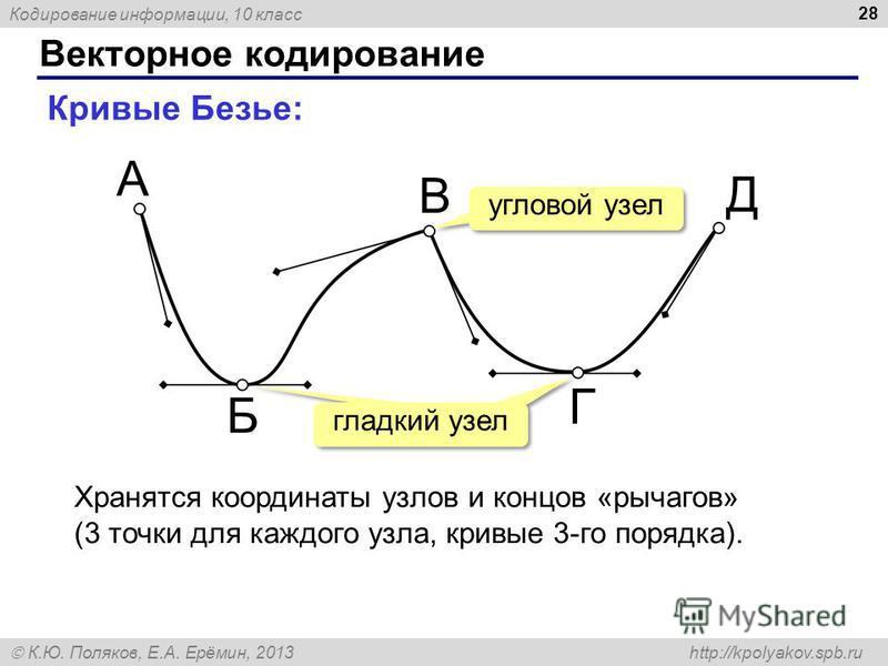 Кодирование информации, 10 класс К.Ю. Поляков, Е.А. Ерёмин, 2013 http://kpolyakov.spb.ru Векторное кодирование 28 Кривые Безье: А Б В Г Д Хранятся координаты узлов и концов «рычагов» (3 точки для каждого узла, кривые 3-го порядка). угловой узел гладк
