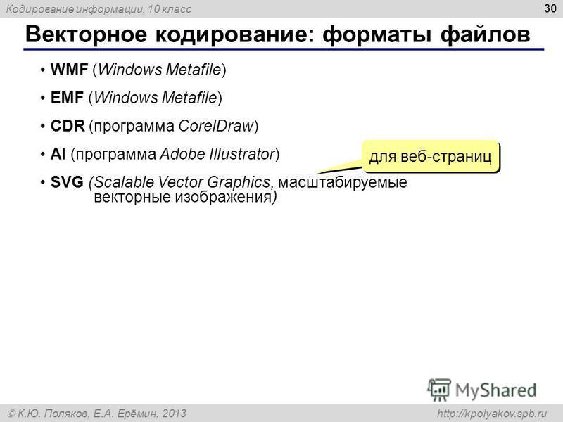 Кодирование информации, 10 класс К.Ю. Поляков, Е.А. Ерёмин, 2013 http://kpolyakov.spb.ru Векторное кодирование: форматы файлов 30 WMF (Windows Metafile) EMF (Windows Metafile) CDR (программа CorelDraw) AI (программа Adobe Illustrator) SVG (Scalable V