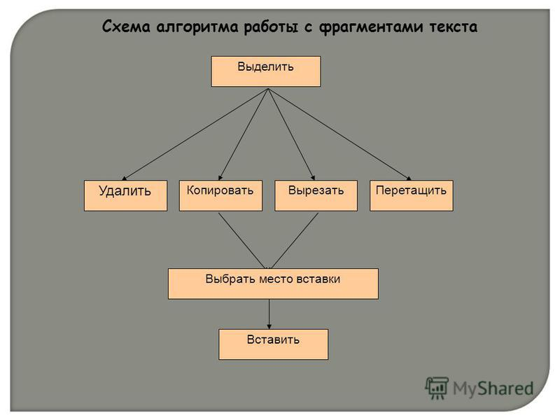 Схема алгоритма работы с фрагментами текста Выделить Удалить Копировать ВырезатьПеретащить Вставить Выбрать место вставки