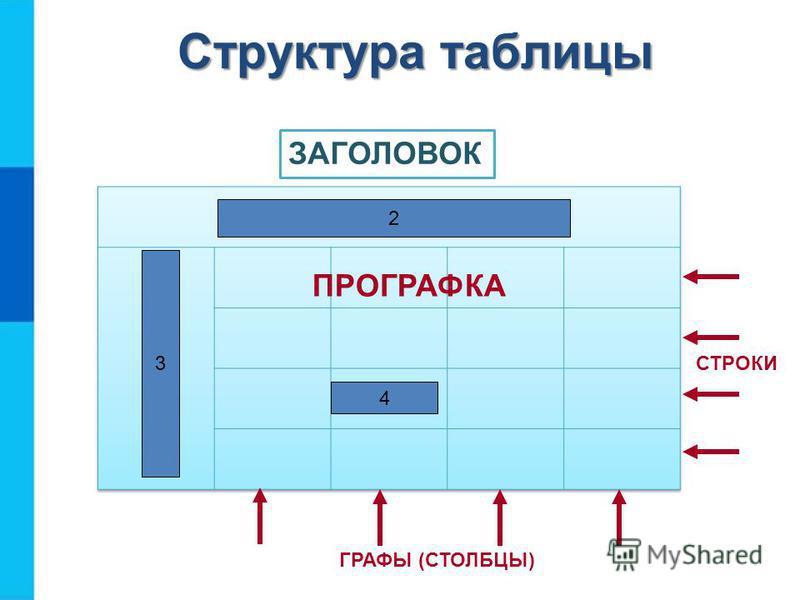 Структура таблицы ПРОГРАФКА СТРОКИ ГРАФЫ (СТОЛБЦЫ) ЗАГОЛОВОК 2 3 4