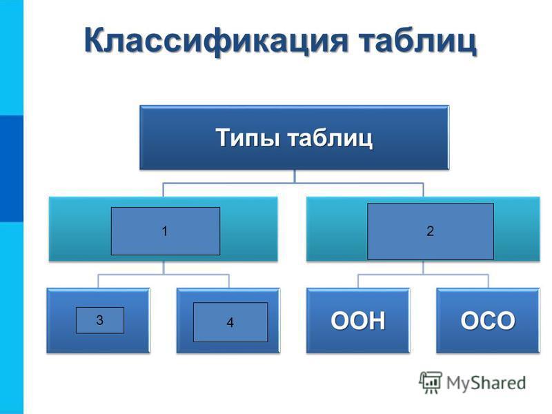 Типы таблиц Простые таблицы ОСООО Сложные таблицы ООНОСО Классификация таблиц 1 2 3 4