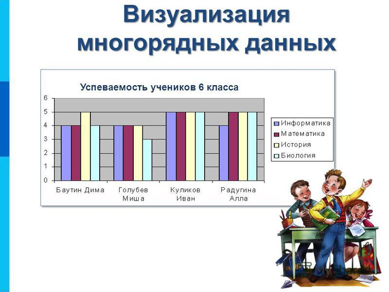 Визуализация многорядных данных