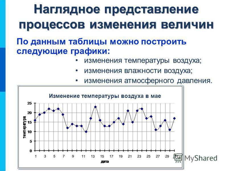 По данным таблицы можно построить следующие графики: Наглядное представление процессов изменения величин изменения температуры воздуха; изменения влажности воздуха; изменения атмосферного давления.