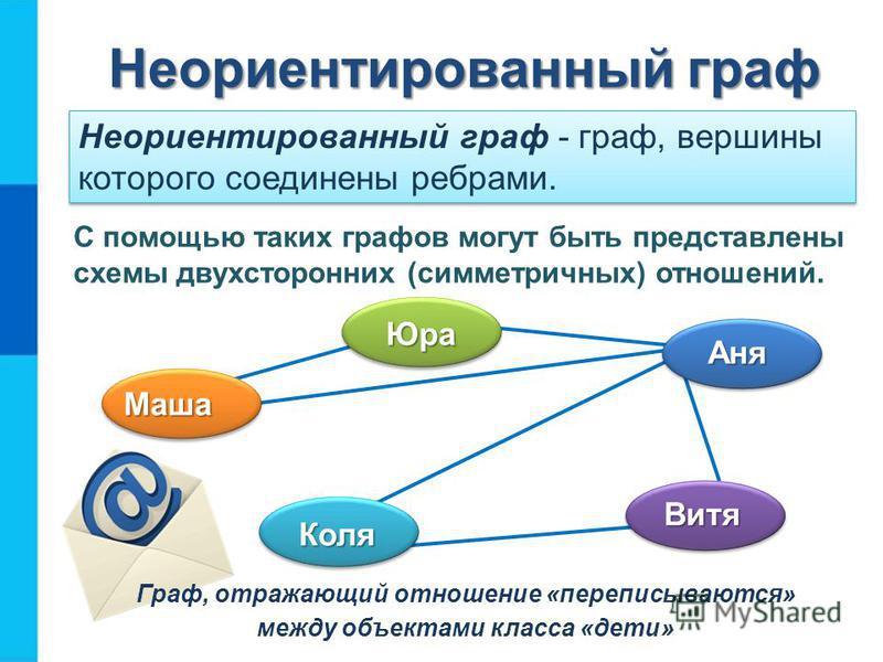 Неориентированный граф С помощью таких графов могут быть представлены схемы двухсторонних (симметричных) отношений. Маша Юра Аня Витя Коля Граф, отражающий отношение «переписываются» между объектами класса «дети» Неориентированный граф - граф, вершин