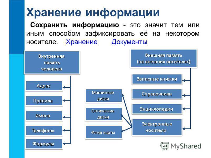 Хранение информации Сохранить информацию - это значит тем или иным способом зафиксировать её на некотором носителе. Хранение Документы ХранениеДокументы Внутренняя память человека Внутренняя память человека Записные книжки Записные книжки Записные кн