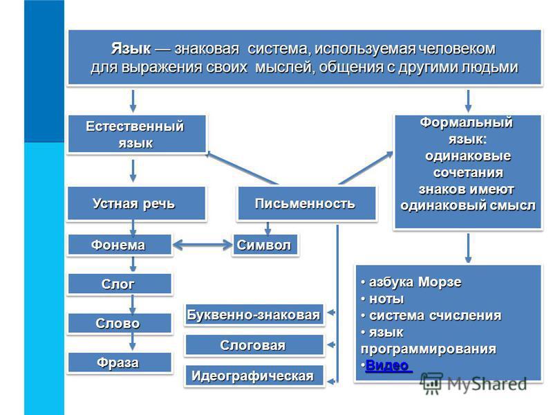Язык знаковая система, используемая человеком Язык знаковая система, используемая человеком для выражения своих мыслей, общения с другими людьми для выражения своих мыслей, общения с другими людьми Язык знаковая система, используемая человеком Язык з