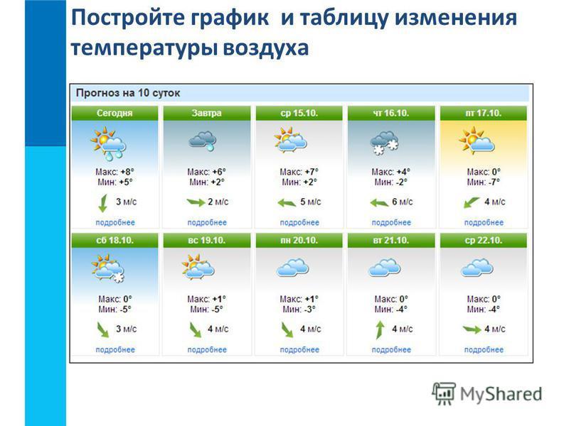 Постройте график и таблицу изменения температуры воздуха