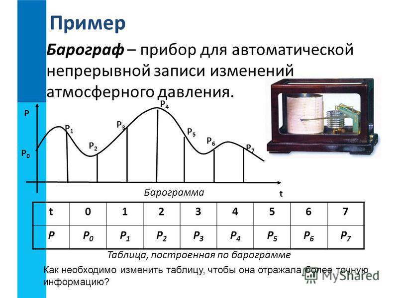 Барограф – прибор для автоматической непрерывной записи изменений атмосферного давления. Пример P P0P0 P1P1 P2P2 P3P3 P4P4 P5P5 P6P6 P7P7 t Барограмма t01234567 PP0P0 P1P1 P2P2 P3P3 P4P4 P5P5 P6P6 P7P7 Таблица, построенная по барограмме Как необходим