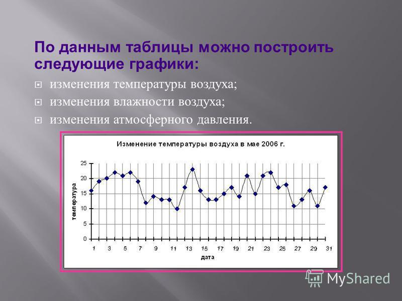 изменения температуры воздуха ; изменения влажности воздуха ; изменения атмосферного давления. По данным таблицы можно построить следующие графики: