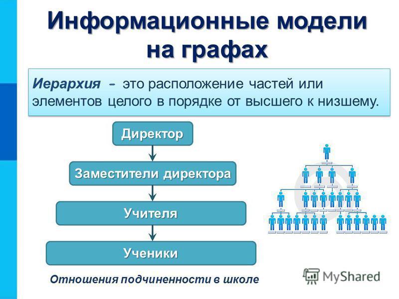 Информационные модели на графах Иерархия - это расположение частей или элементов целого в порядке от высшего к низшему. Директор Заместители директора Учителя Ученики Отношения подчиненности в школе