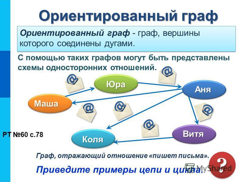 Ориентированный граф Ориентированный граф Ориентированный граф - граф, вершины которого соединены дугами. Граф, отражающий отношение «пишет письма». Приведите примеры цепи и цикла. ?? С помощью таких графов могут быть представлены схемы односторонних