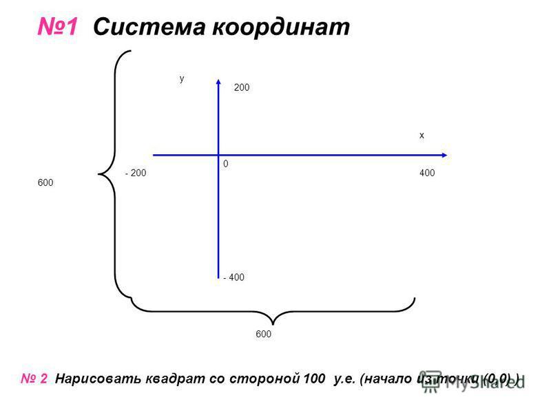 1 Система координат - 200 0 х 400 200 - 400 у 600 2 Нарисовать квадрат со стороной 100 у.е. (начало из точки (0,0) )
