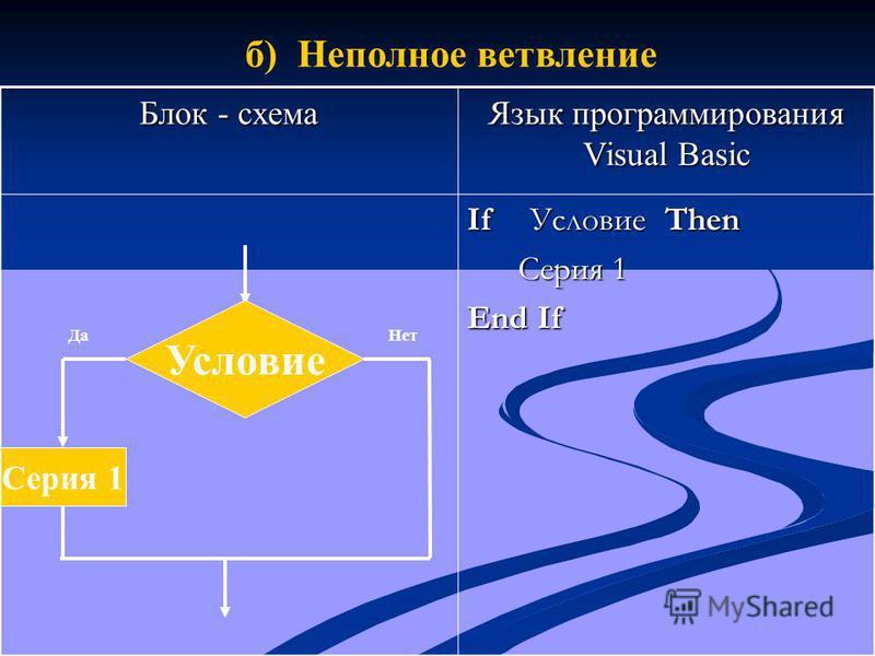 Условие Серия 1 Да Нет б) Неполное ветвление Блок - схема Язык программирования Visual Basic If Условие Then Серия 1 Серия 1 End If