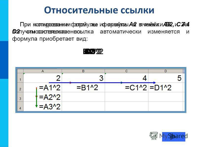 Относительные ссылки При копировании формулы из ячейки А2 в ячейки B2, С2 и D2 относительная ссылка автоматически изменяется и формула приобретает вид: B1^2C1^2A2^2A3^2D1^2 При копировании этой же формулы в ячейки А3 и А4 получим соответственно: