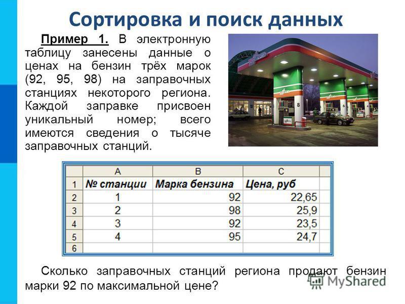 Сортировка и поиск данных Пример 1. В электронную таблицу занесены данные о ценах на бензин трёх марок (92, 95, 98) на заправочных станциях некоторого региона. Каждой заправке присвоен уникальный номер; всего имеются сведения о тысяче заправочных ста