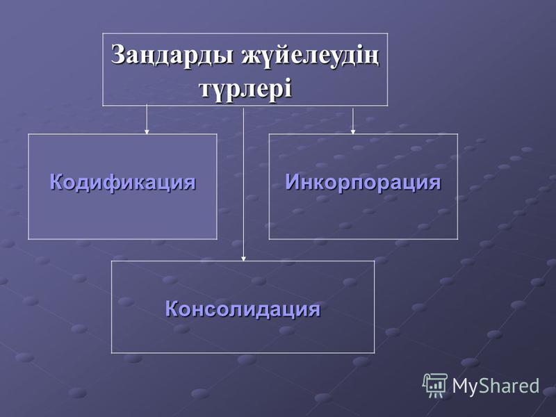 Заңдарды жүйелеудің түрлері Кодификация Консолидация Инкорпорация