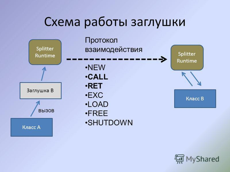 Схема работы заглушки Класс A Заглушка B Класс B Splitter Runtime вызов Протокол взаимодействия NEW CALL RET EXC LOAD FREE SHUTDOWN