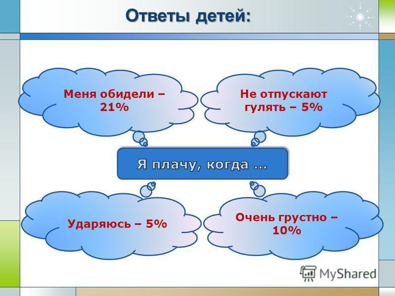 Не отпускают гулять – 5% Меня обидели – 21% Очень грустно – 10% Ударяюсь – 5% Ответы детей: