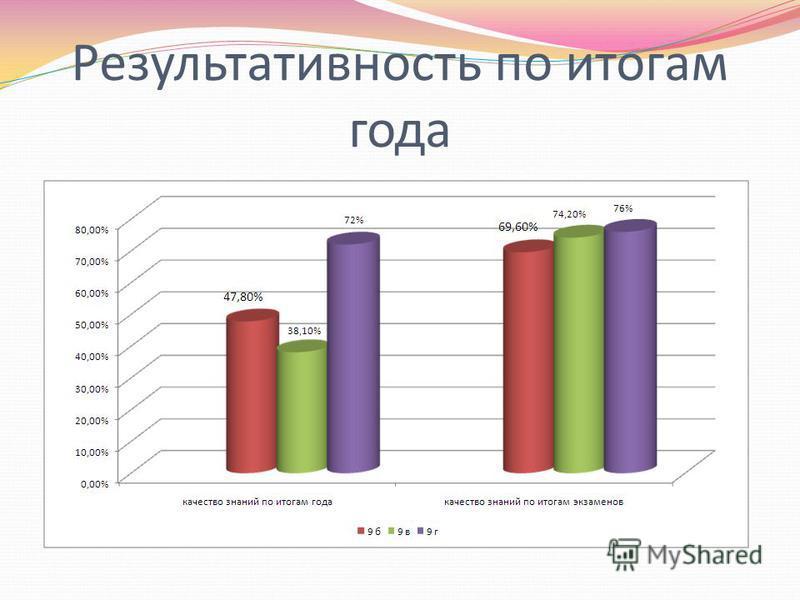 Результативность по итогам года