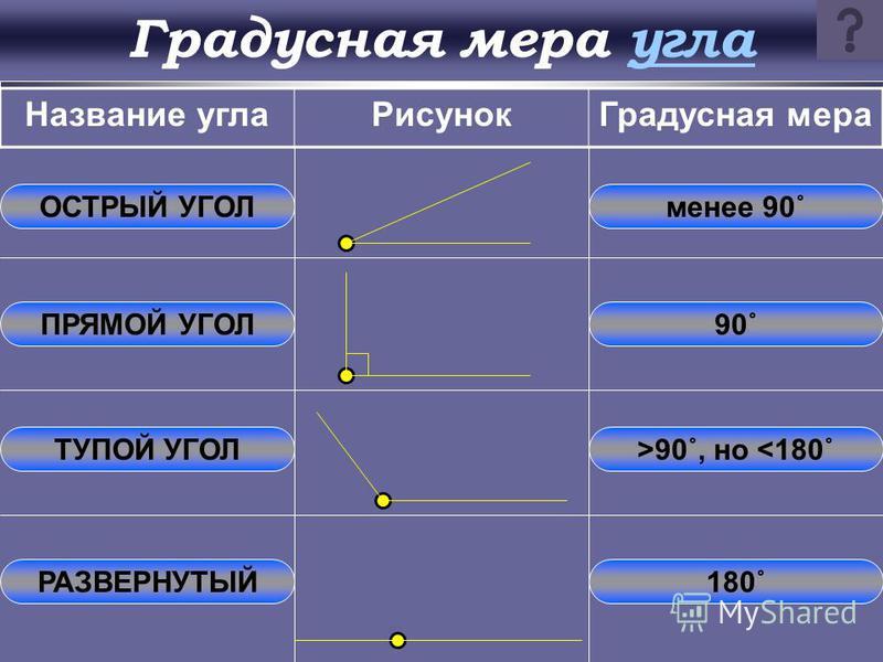 Градусная мера угла Всего 360 частей. 1 часть – это 1 градус. 1/60 часть градуса называется минутой, обозначается знаком «» 1/60 часть минуты называется секундой, обозначается знаком « » Равные углы имеют равные градусные меры