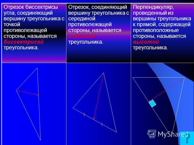 Медианы, биссектрисы и высоты треугольника A A1 B C Отрезок биссектрисы угла треугольника, соединяющий вершину треугольника с точкой противоположной стороны, называется Биссектрисой треугольника A BHC Перпендикуляр, проведенный из вершины треугольник