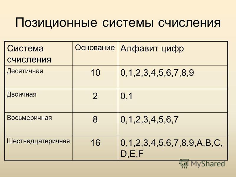 Позиционные системы счисления Система счисления Основание Алфавит цифр Десятичная 100,1,2,3,4,5,6,7,8,9 Двоичная 20,1 Восьмеричная 80,1,2,3,4,5,6,7 Шестнадцатеричная 160,1,2,3,4,5,6,7,8,9,A,B,C, D,E,F