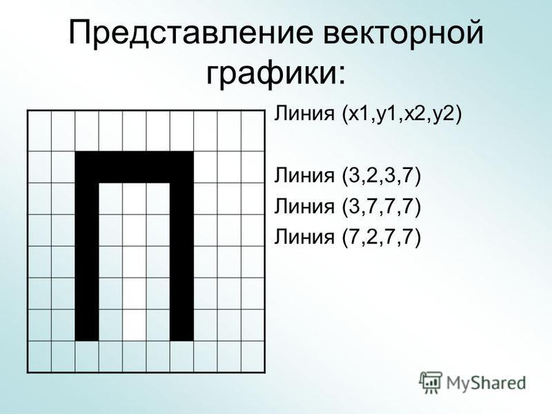 Представление векторной графики: Линия (х 1,у 1,х 2,у 2) Линия (3,2,3,7) Линия (3,7,7,7) Линия (7,2,7,7)