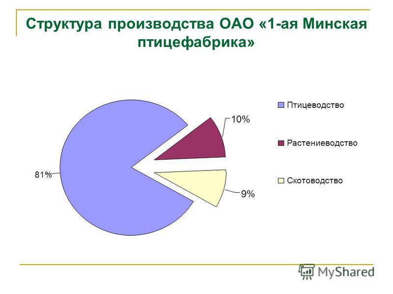 Структура производства ОАО «1-ая Минская птицефабрика» 81% 9%9% 10% Птицеводство Растениеводство Скотоводство