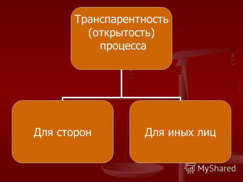 Транспарентность (открытость) процесса Для сторон Для иных лиц