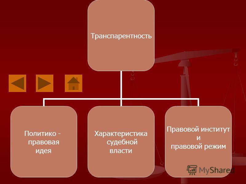 Транспарентность Политико - правовая идея Характеристика судебной власти Правовой институт и правовой режим