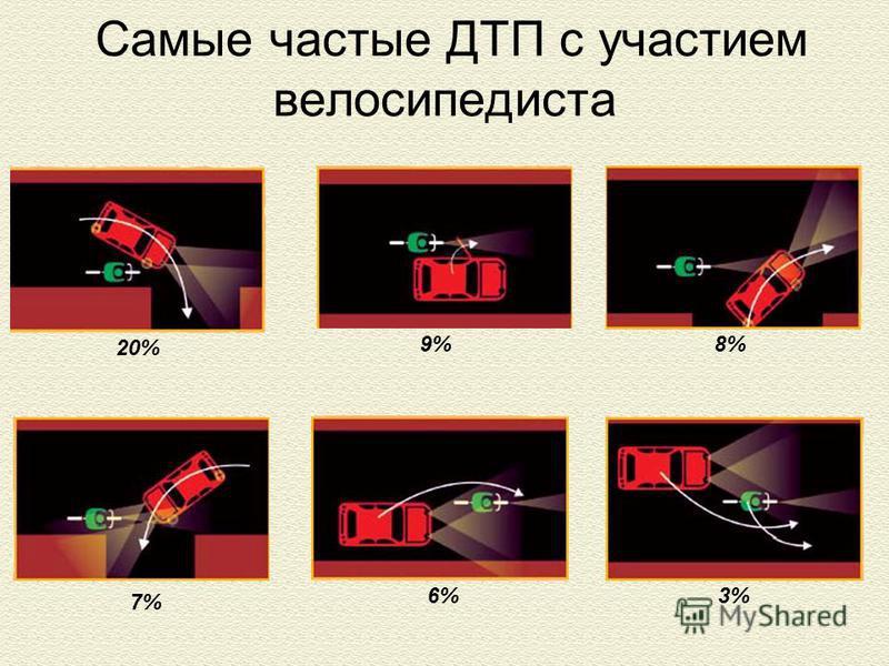 Самые частые ДТП с участием велосипедиста 20% 9%8% 7% 6% 3%