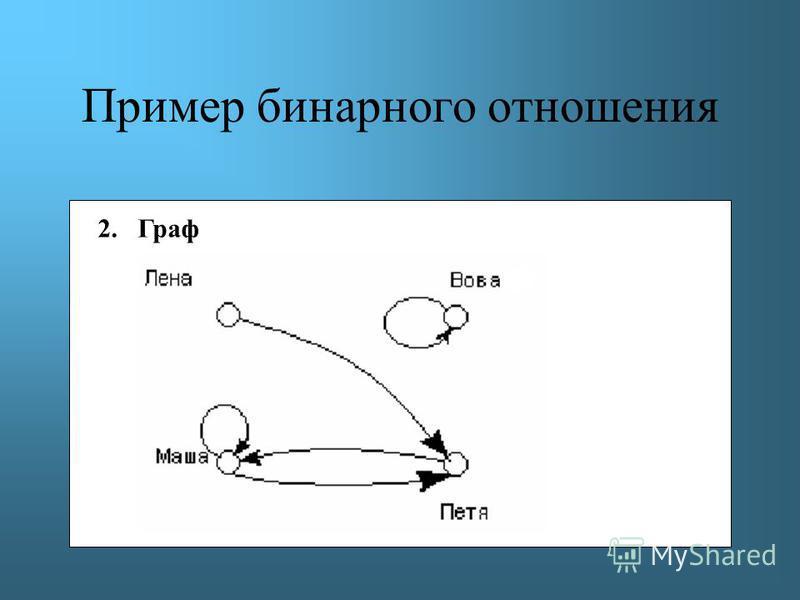 Пример бинарного отношения 2.Граф