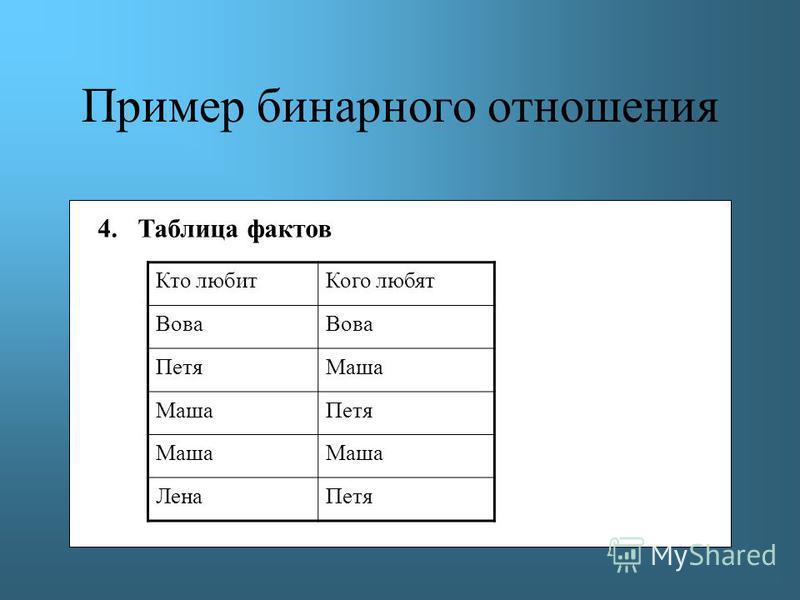 Пример бинарного отношения 4. Таблица фактов Кто любит Кого любят Вова Петя Маша Петя Маша Лена Петя