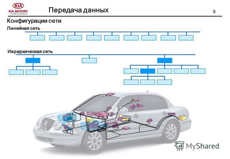 9 Передача данных Искусство удивлять Линейная сеть Иерархическая сеть Конфигурации сети