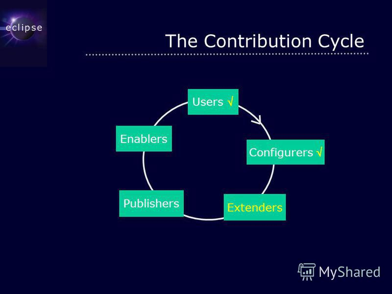 The Contribution Cycle Users Extenders Publishers Enablers Configurers