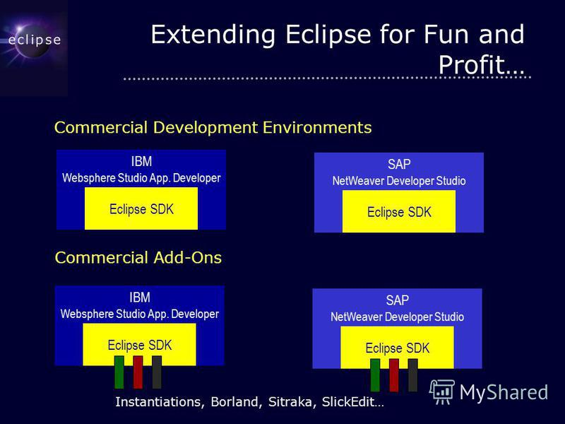 Extending Eclipse for Fun and Profit… Eclipse SDK IBM Websphere Studio App. Developer Eclipse SDK SAP NetWeaver Developer Studio Commercial Development Environments Commercial Add-Ons Eclipse SDK IBM Websphere Studio App. Developer Eclipse SDK SAP Ne
