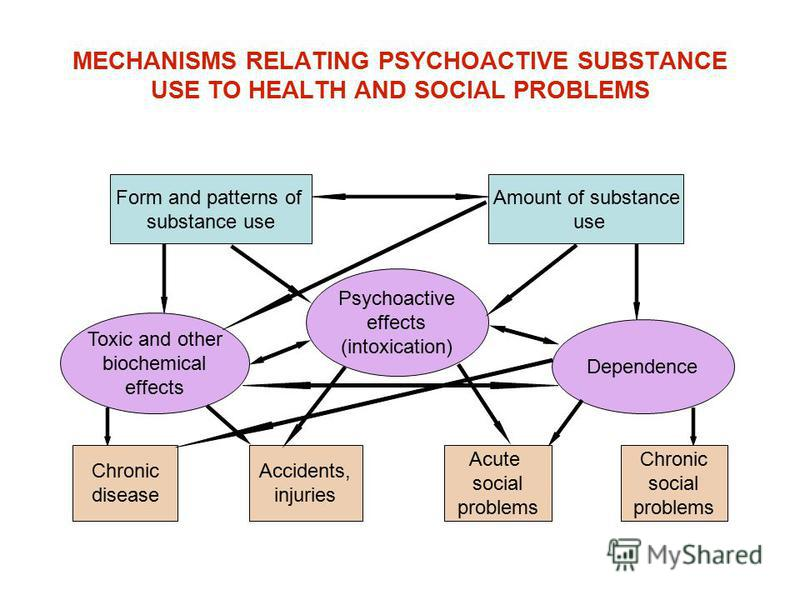MECHANISMS RELATING PSYCHOACTIVE SUBSTANCE USE TO HEALTH AND SOCIAL PROBLEMS Form and patterns of substance use Amount of substance use Chronic disease Acute social problems Chronic social problems Accidents, injuries Psychoactive effects (intoxicati