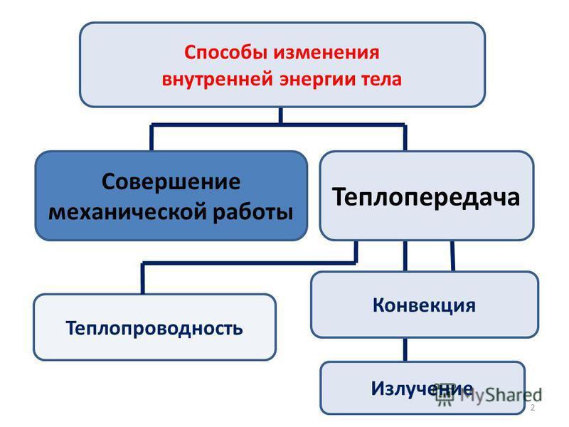 2 Теплопроводность Конвекция Способы изменения внутренней энергии тела Излучение Совершение механической работы Теплопередача