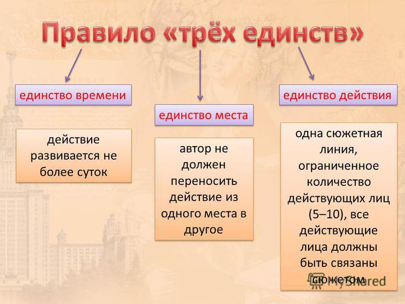 единство времени действие развивается не более суток единство места единство действия автор не должен переносить действие из одного места в другое одна сюжетная линия, ограниченное количество действующих лиц (5–10), все действующие лица должны быть с