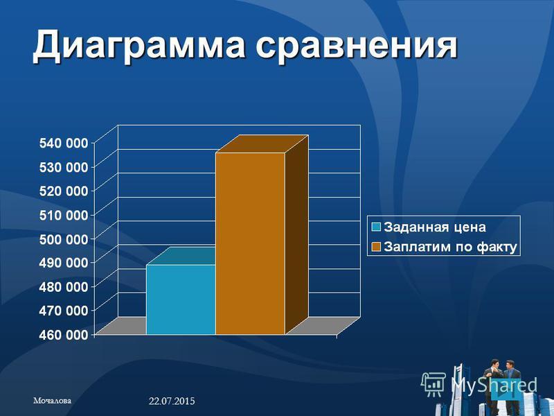 Диаграмма сравнения 22.07.2015 Мочалова