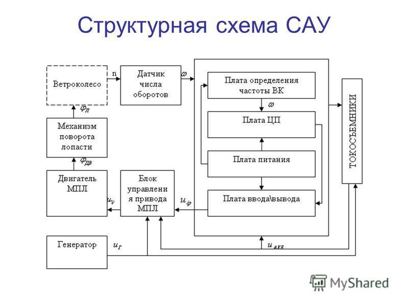 Презентация на тему Тема дипломного проекта Система  4 Структурная схема САУ