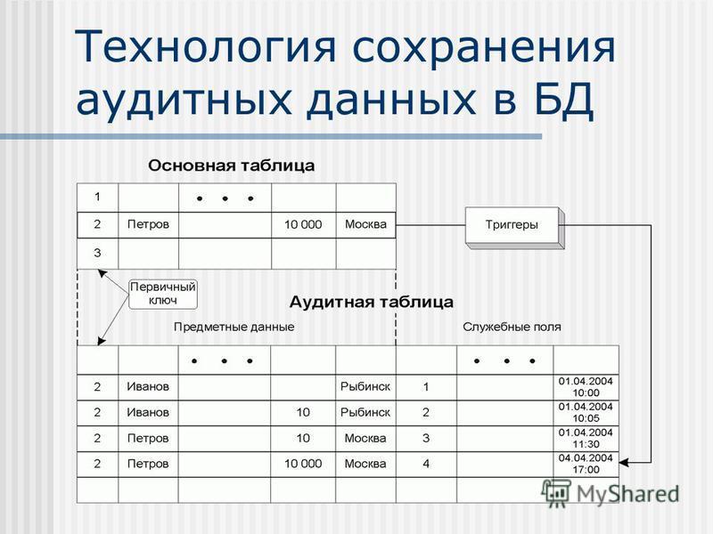 Технология сохранения аудитных данных в БД
