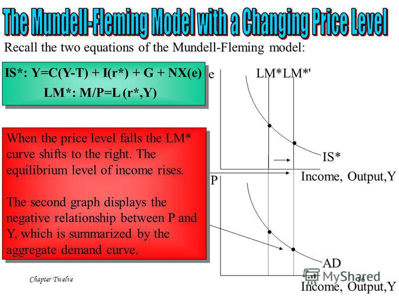 Chapter Twelve 16 IS*: Y=C(Y-T) + I(r*) + G + NX(e) LM*: M/P=L (r*,Y) Recall the two equations of the Mundell-Fleming model: e Income, Output,Y LM* IS* LM*' P Income, Output,Y AD When the price level falls the LM* curve shifts to the right. The equil