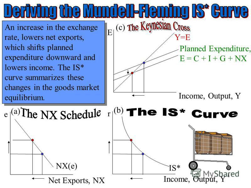 Chapter Twelve 4 E Income, Output, Y Y=E Planned Expenditure, E = C + I + G + NX r Income, Output, Y e Net Exports, NX NX(e) IS* An increase in the exchange rate, lowers net exports, which shifts planned expenditure downward and lowers income. The IS