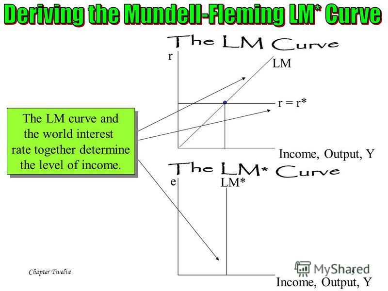 Chapter Twelve 5 r Income, Output, Y LM e Income, Output, Y LM* r = r* The LM curve and the world interest rate together determine the level of income. The LM curve and the world interest rate together determine the level of income.