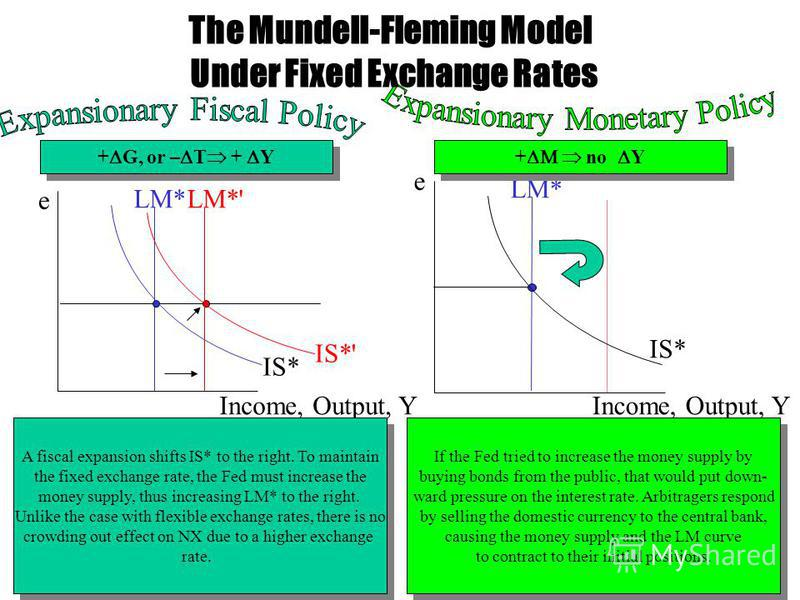 Chapter Twelve 7 e Income, Output, Y LM* IS* e Income, Output, Y LM* IS* IS*' A fiscal expansion shifts IS* to the right. To maintain the fixed exchange rate, the Fed must increase the money supply, thus increasing LM* to the right. Unlike the case w