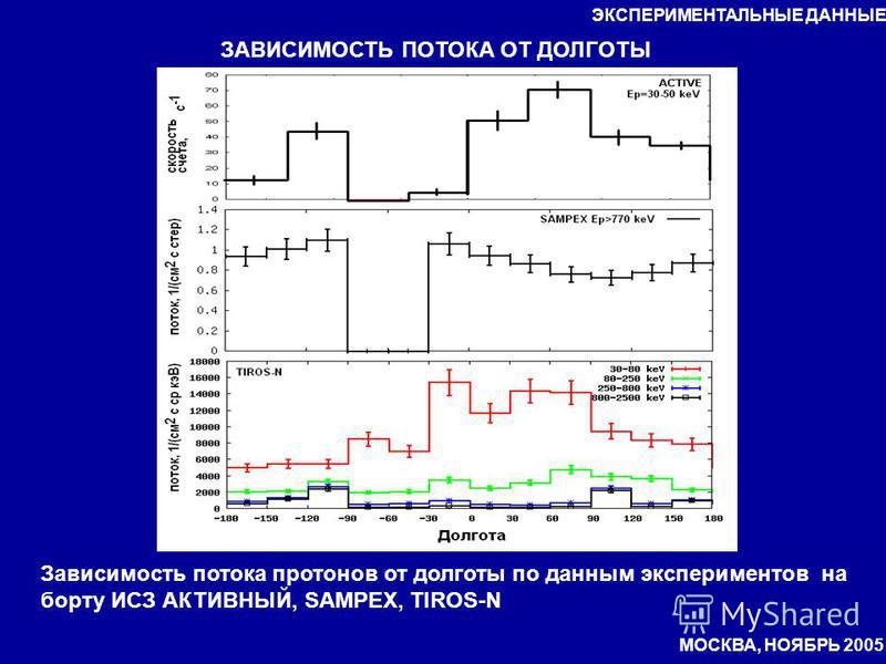 ЗАВИСИМОСТЬ ПОТОКА ОТ ДОЛГОТЫ Зависимость потока протонов от долготы по данным экспериментов на борту ИСЗ АКТИВНЫЙ, SAMPEX, TIROS-N ЭКСПЕРИМЕНТАЛЬНЫЕ ДАННЫЕ МОСКВА, НОЯБРЬ 2005