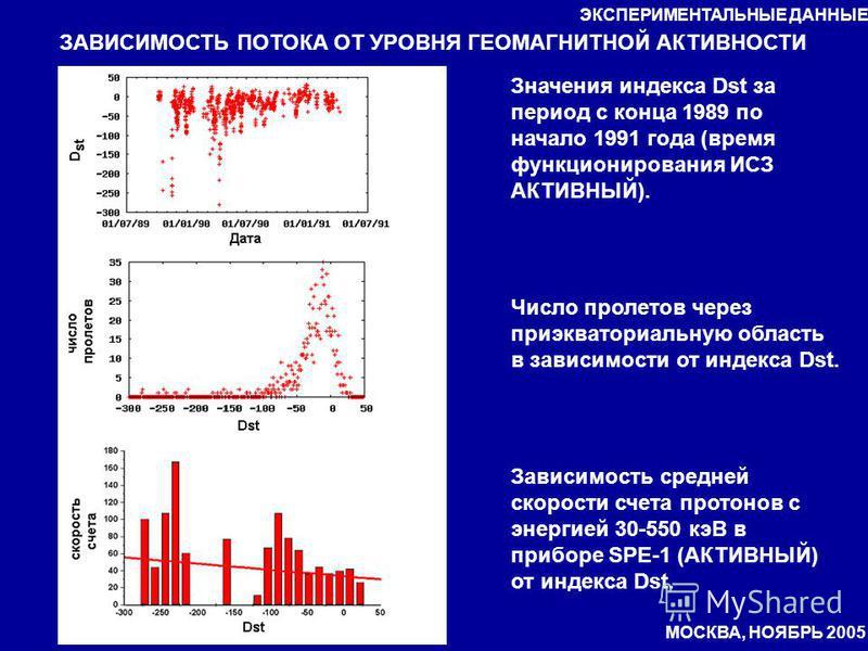 ЗАВИСИМОСТЬ ПОТОКА ОТ УРОВНЯ ГЕОМАГНИТНОЙ АКТИВНОСТИ Значения индекса Dst за период с конца 1989 по начало 1991 года (время функционирования ИСЗ АКТИВНЫЙ). Число пролетов через приэкваториальную область в зависимости от индекса Dst. Зависимость средн