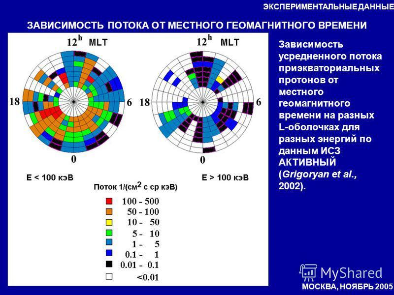 ЗАВИСИМОСТЬ ПОТОКА ОТ МЕСТНОГО ГЕОМАГНИТНОГО ВРЕМЕНИ Зависимость усредненного потока приэкваториальных протонов от местного геомагнитного времени на разных L-оболочках для разных энергий по данным ИСЗ АКТИВНЫЙ (Grigoryan et al., 2002). ЭКСПЕРИМЕНТАЛЬ